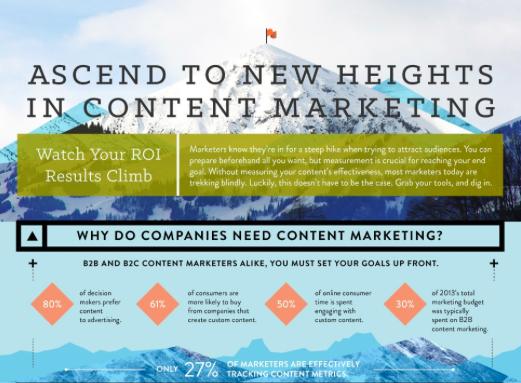 Captora Content Marketing Stats